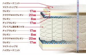 13層やすらぎマットレスの構造図